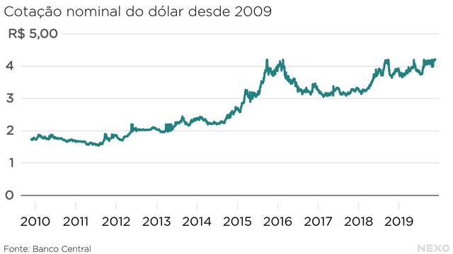Cotação nominal do dólar desde 2009. Acima de R$ 4,00 em 2015, 2018 e 2019
