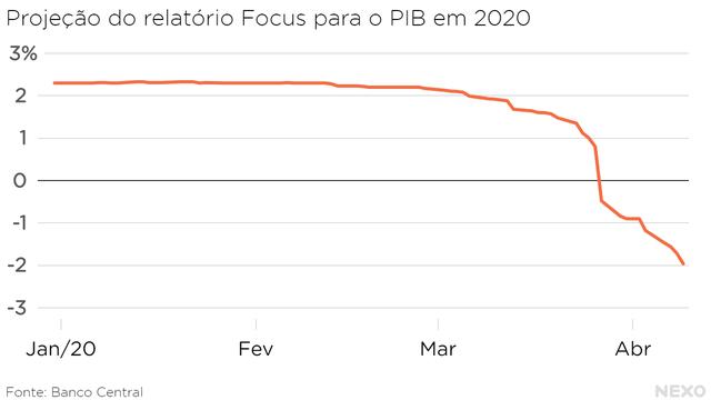 Projeção do relatório Focus para o PIB em 2020. Expectativa em queda desde meados de março