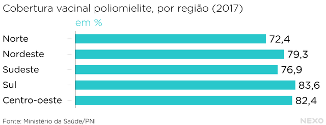 Cobertura vacinal Brasil polio 2017