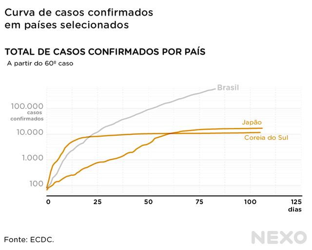 Comparação das curvas de Brasil, Japão e Coreia do Sul. Coreia do Sul sobe rápido, mas Japão ultrapassa aos poucos