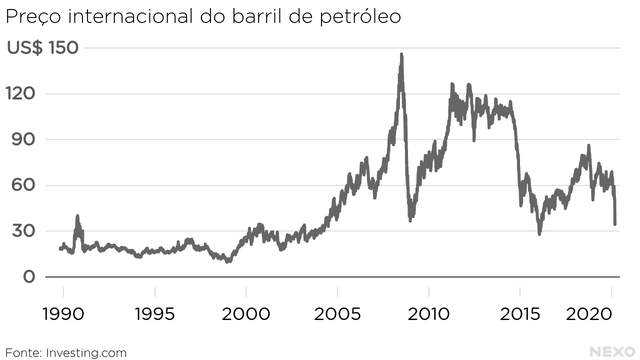 Preço internacional do barril de petróleo. De 1990 a 2020, com quedas fortes em 2008, 2014 e 2020