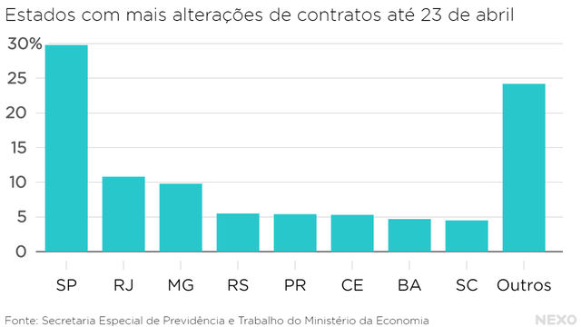 Estados com mais alterações de contratos até 23 de abril. São Paulo na liderança