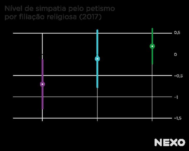 Nível de simpatia pelo petismo por filiação religiosa (2017)