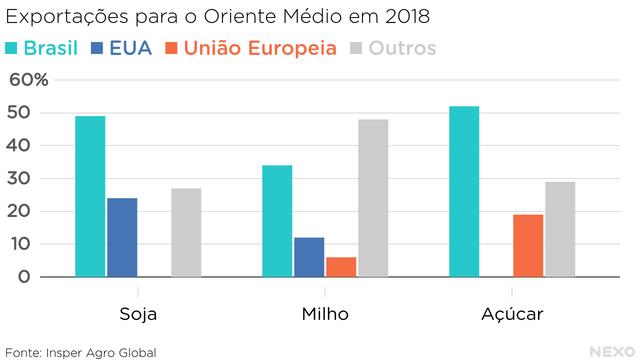 Exportações para o Oriente Médio em 2018. Brasil com domínio na soja, milho e açúcar