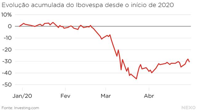 Evolução acumulada do Ibovespa desde o início de 2020. Queda forte entre o fim de fevereiro e o fim de março. Até o fim de abril, queda acumulada de 30%