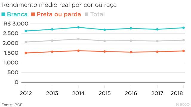 Rendimento médio real por cor ou raça. Na média, brancos recebem substancialmente mais do que pretos ou pardos