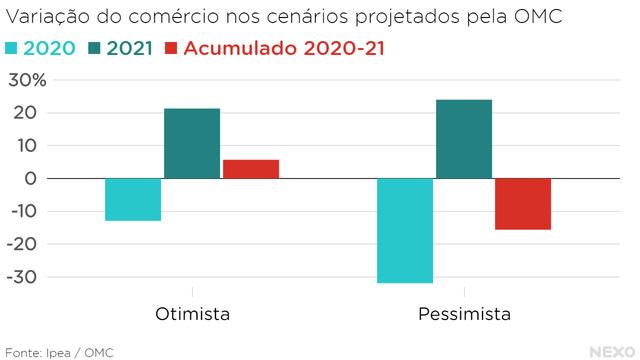 Variação do comércio nos cenários projetados pela OMC. Otimista e pessimista