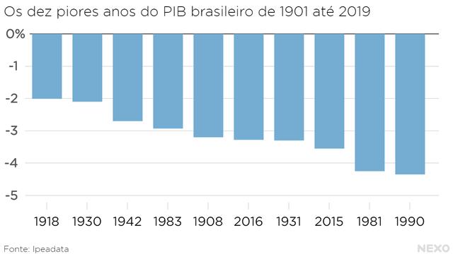 Os dez piores anos do PIB brasileiro de 1901 até 2019.  Queda de 4,35% em 1990 foi a pior até o momento.