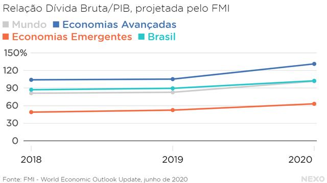 Relação Dívida Bruta/PIB. Economias avançadas em patamar maior, emergentes no menor, mundo no meio. Brasil similar ao patamar do mundo, com crescimento previsto para 2020