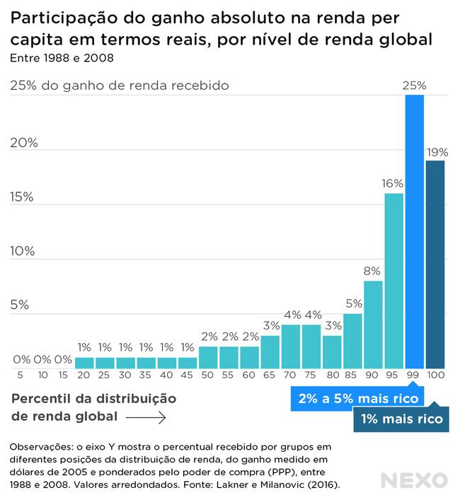Gráfico de barras mostra ganho absoluto na renda per capita, em termos reais, segundo o nível global de renda entre 1988-2008