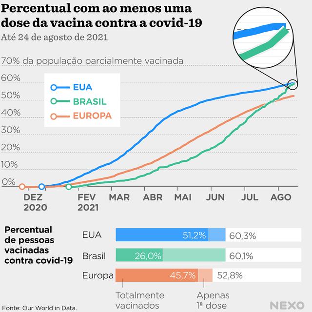 Gráfico de linhas mostrando a evolução da vacinação contra a covid-19 no Brasil, nos EUA e na Europa