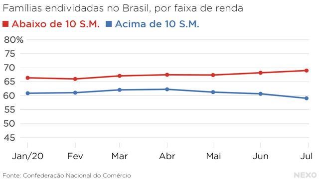 Famílias endividadas no Brasil, por faixa de renda. Para quem ganha menos que 10 salários mínimos, endividamento subiu. Para quem ganha mais, caiu