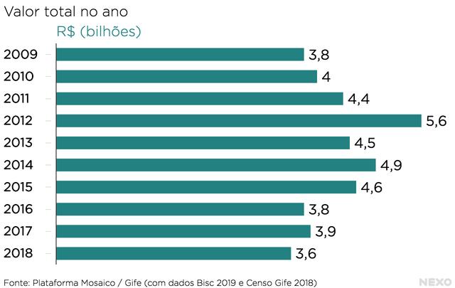 Barras na horizontal. No eixo vertical, anos, de 2009 a 2018. No eixo horizontal, valores em bilhões de reais