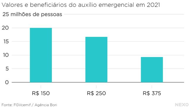 Valores e beneficiários do auxílio emergencial em 2021. A maior parcela, quase 20 milhões, vão receber R$ 150 por mês.