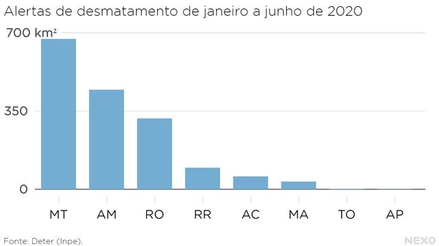Alertas de desmatamento de janeiro a junho de 2020 nos estados. Mato Grosso, Amazonas e Rondônia têm maiores índices.