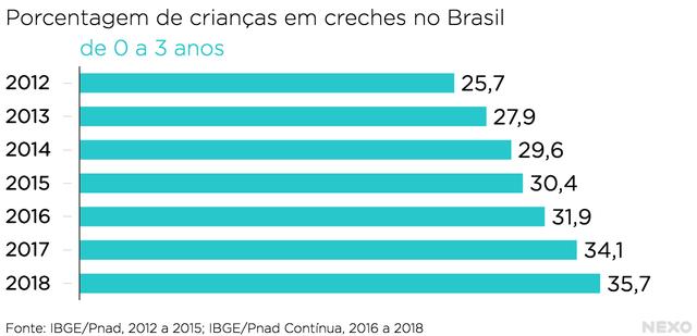 Proporção de crianças de 0 a 3 anos em creches no Brasil