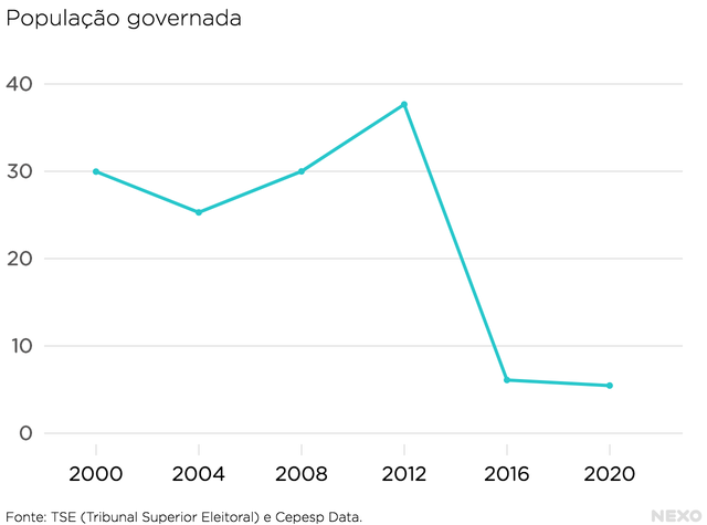 Gráfico mostra dados sobre a população governada pelo PT ao longo das eleições