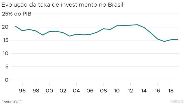 Gráfico em linha. Taxa de investimentos no eixo Y, e cronologia no eixo X.