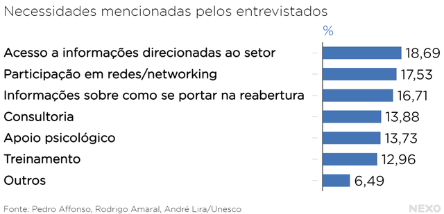 Gráfico com linhas horizontais que mostram as necessidades apontadas por profissionais da cultura para a recuperação do setor