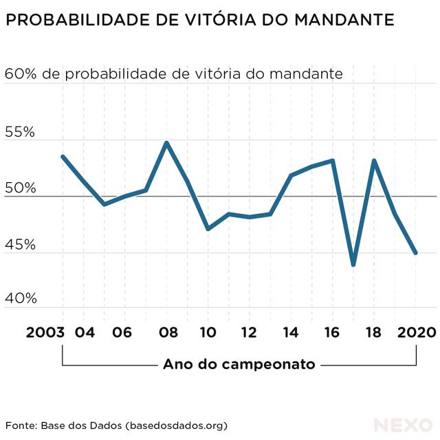 Gráfico mostra a tendência de probabilidade de vitória do time mandante no Brasileirão, no período de 2003 a 2020