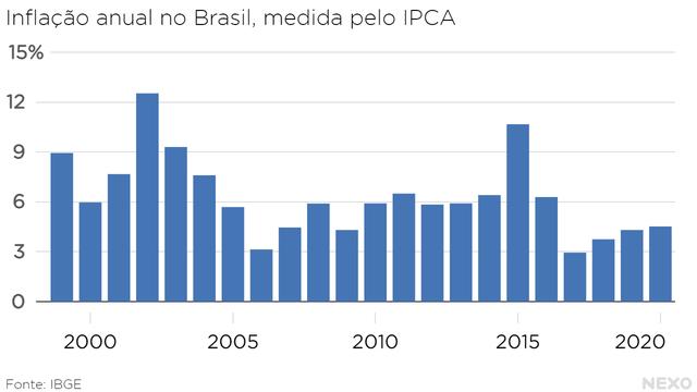 Inflação anual no Brasil, medida pelo IPCA. Escadinha de 2017 a 2020, mas ainda abaixo de 2016