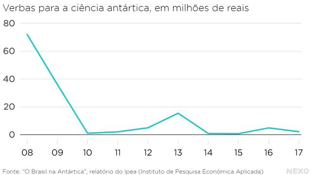 De 2008 a 2017, as verbas para pesquisa na Antártida caíram de quase R$ 80 bilhões ao ano para pouco mais de R$ 2 bilhões.