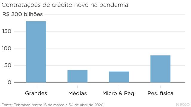 Contratações de crédito novo na pandemia, em bilhões. Maioria vai para empresas grandes