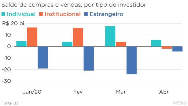 Saldo de compras e vendas, por tipo de investidor. Individual aumentou compras na pandemia, enquanto os outros tipos reduziram o saldo.