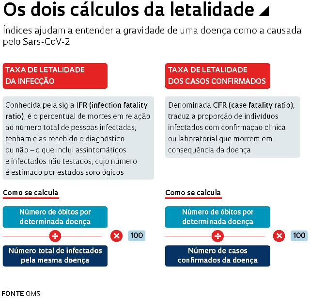 Coluna divide dois cálculos de letalidade. Um da taxa de letalidade da infecção e outra da taxa de letalidade dos casos confirmados