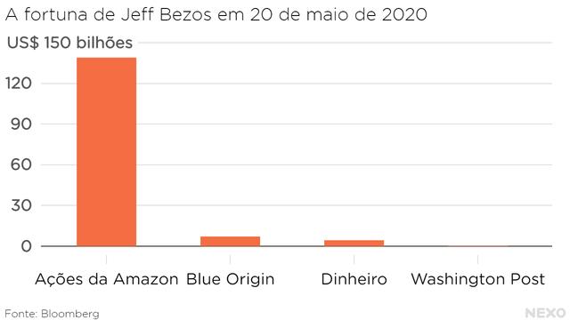 A fortuna de Jeff Bezos em 20 de maio de 2020. Mais de 90% em ações da Amazon