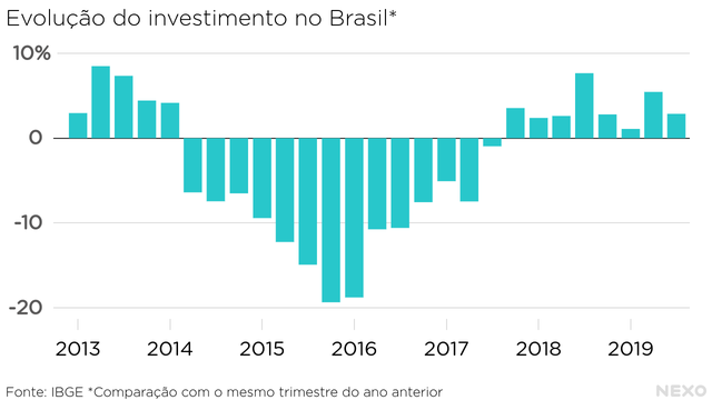 Evolucao do investimento no Brasil desde 2013. 14 periodos consecutivos de queda forte entre 2014 e 2017, seguidos de 8 trimestres de leve alta