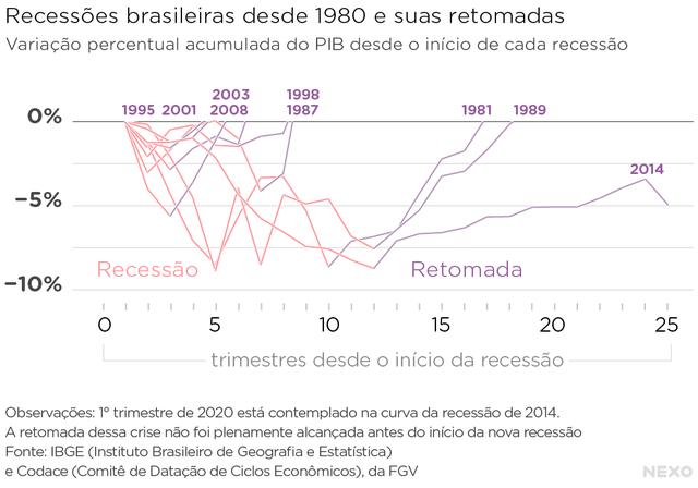 Recessões brasileiras desde 1980 e suas retomadas. Há retomadas mais demoradas e outras mais rápidas. A recessão iniciada em 2014 nunca foi plenamente recuperada