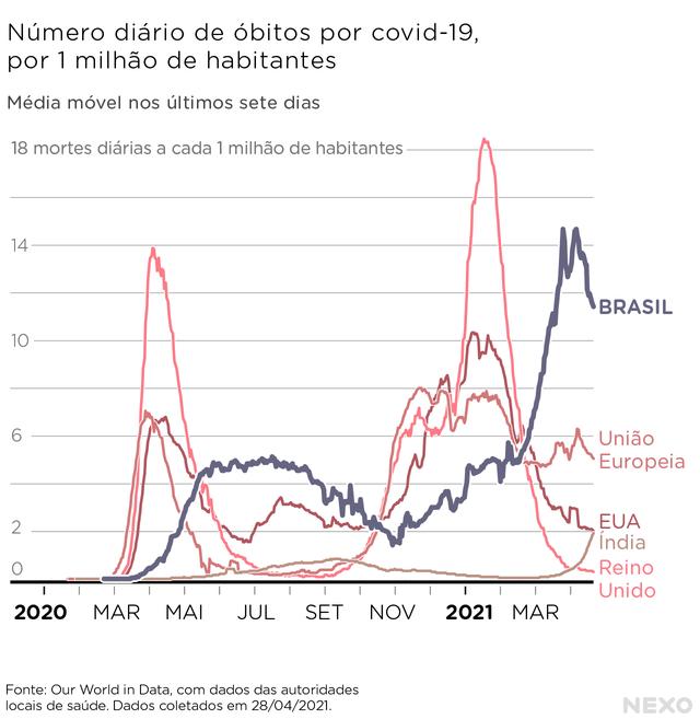 Número de óbitos pelo novo coronavírus no Brasil em comparação com outros países