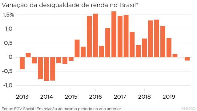 Variação da desigualdade de renda no Brasil. 18 trimestres consecutivos de crescimento até a sequência ser interrompida no final de 2019