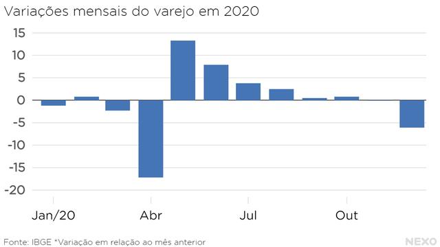 Variações mensais do varejo em 2020. Queda forte em abril, depois alta forte em maio e escadinha até queda em novembro e dezembro.
