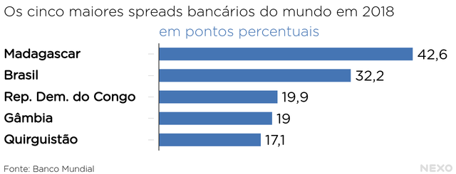 Os cinco maiores spreads bancários do mundo em 2018, em pontos percentuais. Em primeiro, Madagascar, com 42,6. Em segundo, Brasil com 32,2. Em terceiro, República Democrática do Congo com 19,9. Em quarto, Gâmbia com 19. Em quinto, Quirguistão com 17,1.