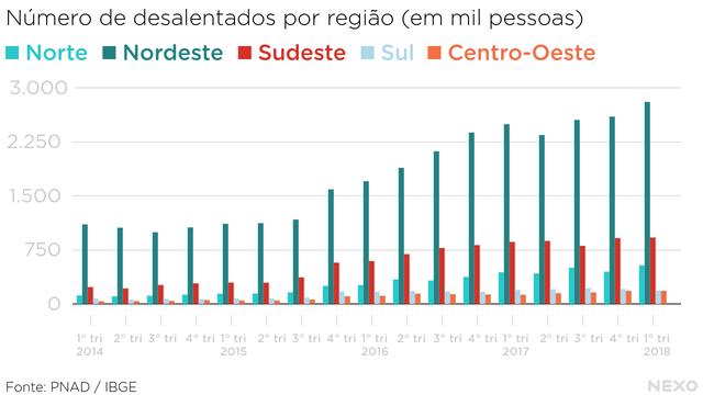 Gráfico: Nexo