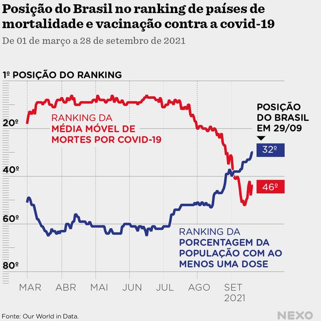 Gráfico de linha mostrando que o Brasil esteve entre os 10 países com maior média móvel de mortes relativas à população por 126 dias em 2021. Atualmente, com 70% da população com ao menos uma dose de vacina, é o 46º