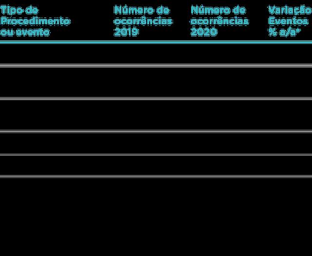 Tabela apresenta número de ocorrências por tipo de procedimento ou evento nos anos de 2019 e 2020, de acordo com dados do Mapa Assistencial da Saúde Suplementar
