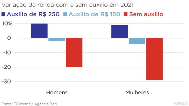 Variação da renda com e sem auxílio em 2021. Forte queda sem auxílio, queda leve com auxílio de R$ 150 e aumento na ordem de 10% para auxílio de R$ 250