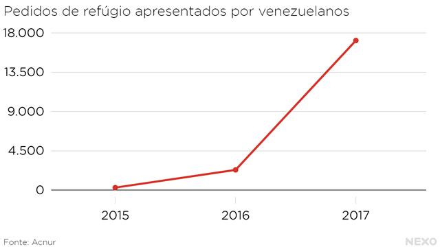 Solicitações de refúgio de venezuelanos
