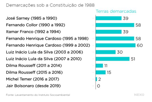 Gráfico com demarcações indígenas em diferentes governos