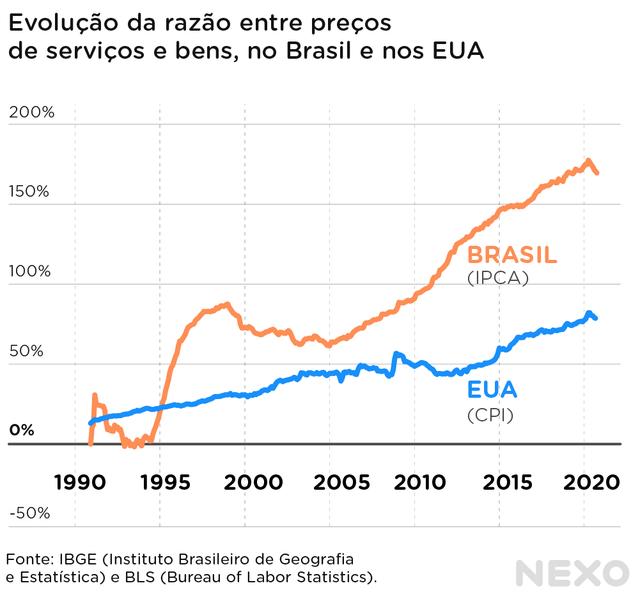 Gráfico de linhas mostra a evolução da razão entre preços de serviços e bens, nos EUA e no Brasil, de 1990 a 2020
