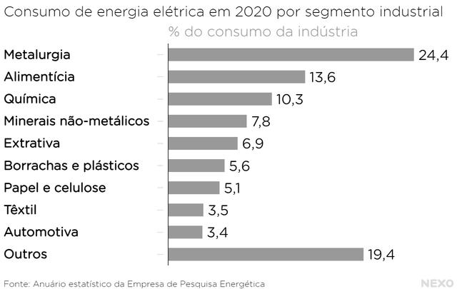 """Consumo de energia elétrica em 2020 por segmento industrial. Sem contar a categoria """"outros"""", a ordem de maior para menor: Metalurgia, Alimentícia, Química, Minerais não-metálicos, Extrativa, Borrachas e plásticos, Papel e celulose, Têxtil, Automotiva"""