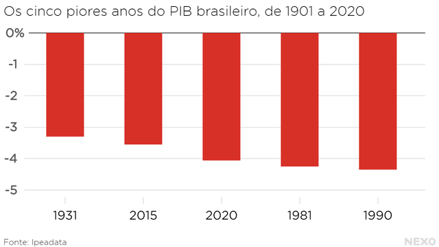 """Os cinco piores anos do PIB brasileiro, de 1901 a 2020. Do """"menos pior"""" para o pior: 1931, 2015, 2020, 1981 e 1990"""