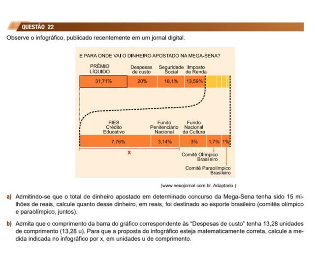 Gráfico do Nexo utilizado em questão de matemática na segunda fase da Unesp 2018