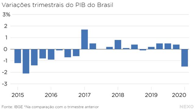 Variações trimestrais do PIB do Brasil. Pior resultado em quase cinco anos