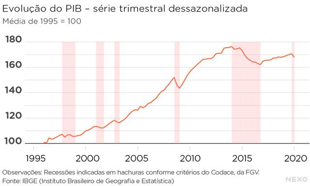 Evolução do PIB brasileiro - série trimestral dessazonalizada, de 1996 a 2020. Alternância entre expansões e recessões