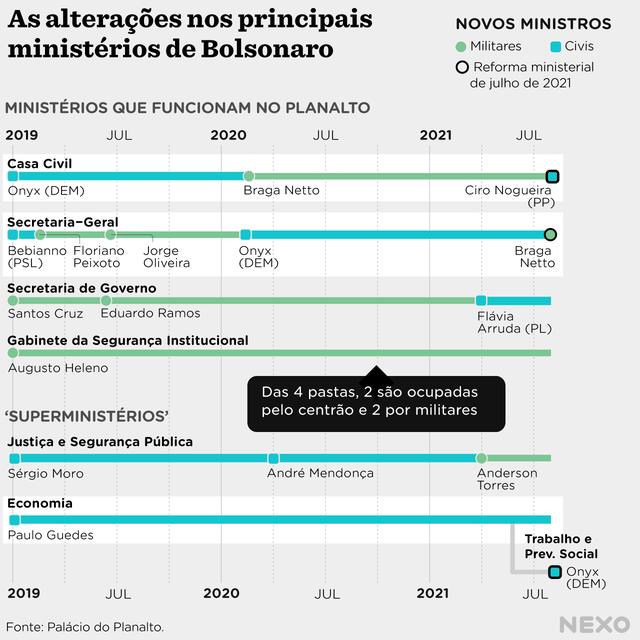 Desde a posse de Bolsonaro, dos ministérios que funcionam dentro do planalto, apenas o Gabinete da Segurança Institucional permaneceu com o mesmo ministro. Dos Superministérios, o da Economia foi dividido e surgiu o ministério do Trabalho e Previdência Social