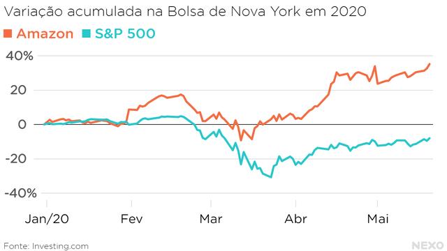 Variação acumulada na Bolsa de Nova York em 2020. Comparação entre Amazon e o índice S&P 500, com a Amazon valorizando 35% e a S&P perdendo 8% do valor